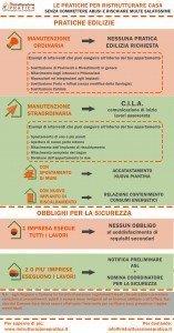 Infografica - Le pratiche edilizie