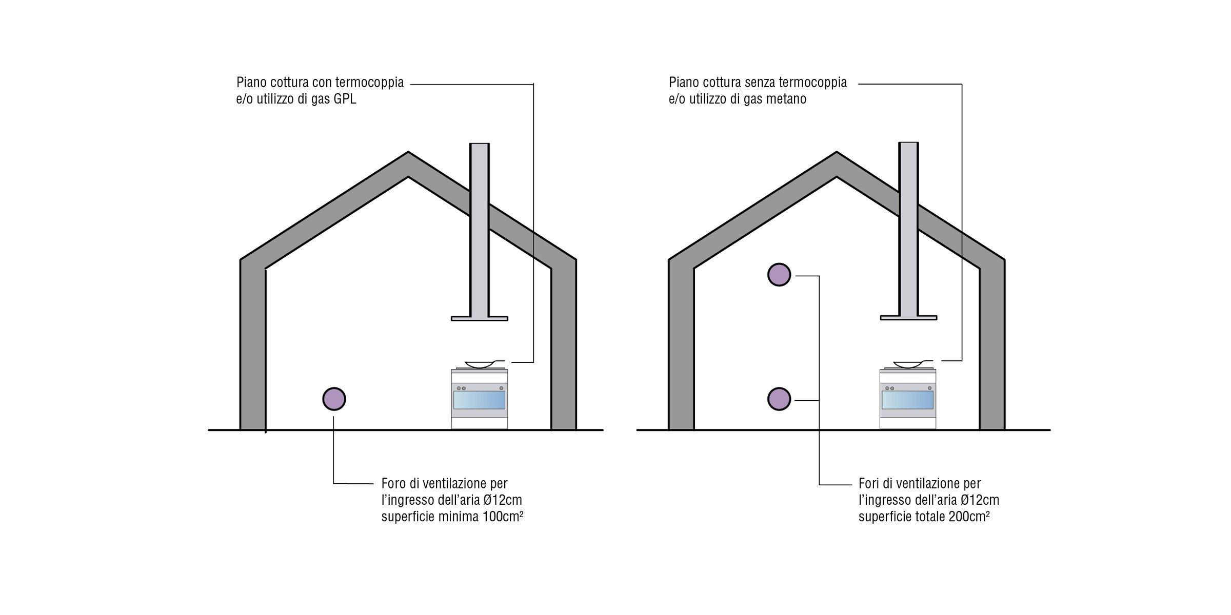 come prevedere la ventilazione in cucina