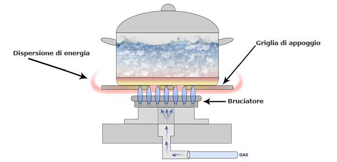 Funzionamento di un fornello a gas